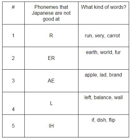 EnglishCentral Pronunciation
