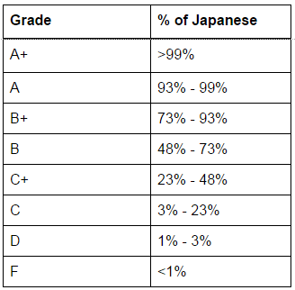 Japanese grades englishcentral